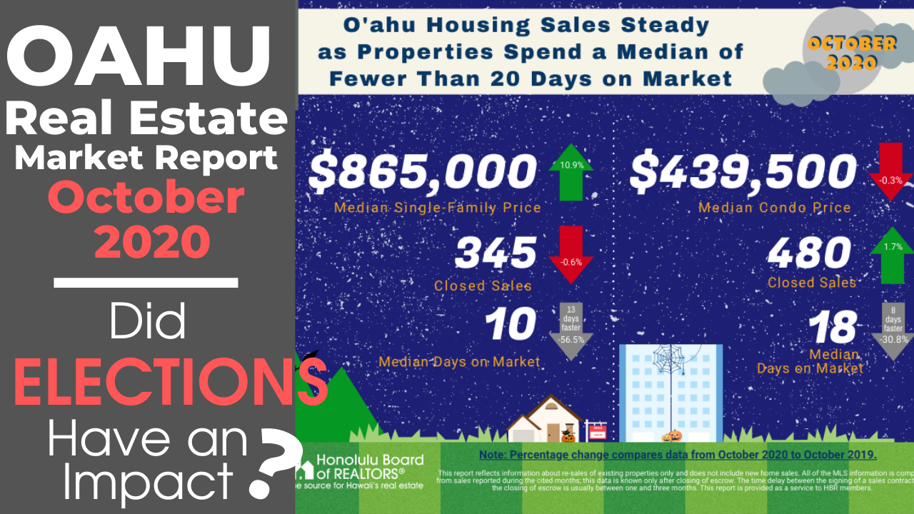 Oahu Real Estate Market Report For October 2020 | Did Elections Have An Impact?